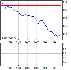 Clicca qui per accedere ai grafici in push di Composite Index Intraday
