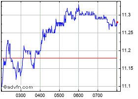 Intraday Brambles grafico