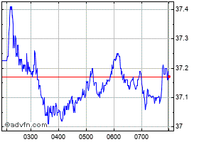 Intraday Woolworths grafico