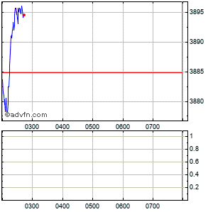 Clicca qui per accedere ai grafici in push di S&P/Asx 20 Intraday