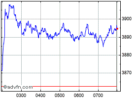 Intraday S&P/Asx 20 grafico