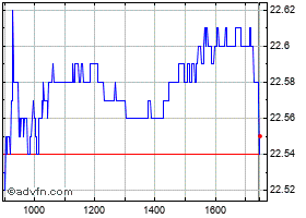 Intraday Atlantia grafico