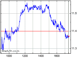 Intraday Eni grafico