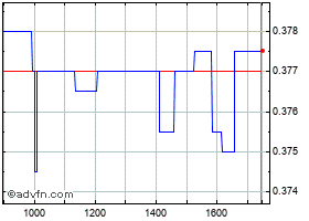 Intraday Immsi grafico