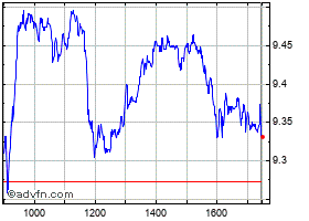 Intraday Leonardo grafico