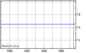 Clicca qui per accedere ai grafici in push di Lyxor Etf Russia (dow Jones Russia Gdr Intraday