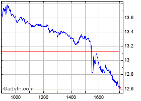 Intraday Tenaris grafico