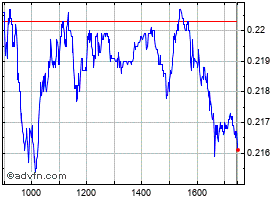 Intraday Telecom grafico