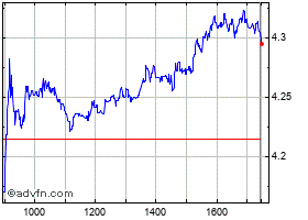 Intraday Unipol grafico