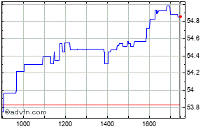 Clicca qui per accedere ai grafici in push di Lyxor Etf World Water Intraday