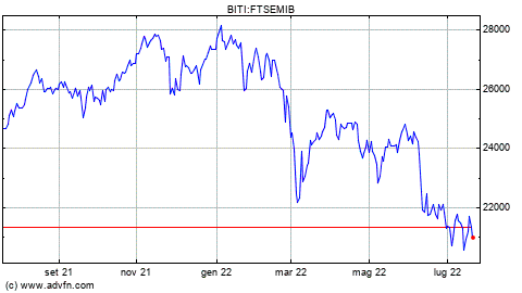 Cosa aspettarsi dai mercati finanziari nei prossimi ... - Finanzareport.it