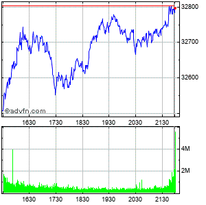 Clicca qui per accedere ai grafici in push di Dow Jones Industrial Average Intraday