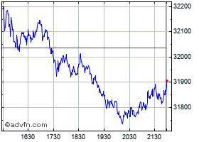 Intraday Dow Jones grafico