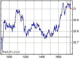 Intraday AXA grafico