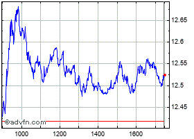Intraday Engie grafico