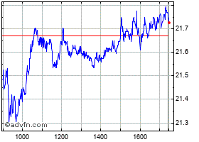Intraday Philips Kon grafico
