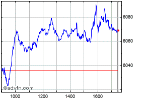 Intraday PSI 20 grafico