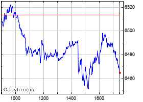 Intraday CAC 40 grafico