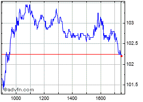 Intraday Wolters Kluwer grafico