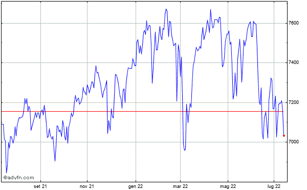 fe3f815e7d Grafico indice FTSE 100 Index UKX Grafici storici ed intraday
