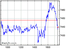 Intraday FTSE 100 grafico