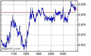 Grafico Forex Intraday Euro - Franco Svizzero