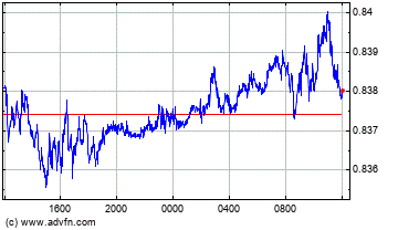Euro vs UK Pound Sterling Grafico Forex Intraday