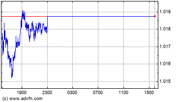 Euro vs US Dollar Grafico Forex Intraday
