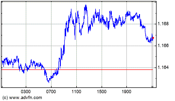UK Pound Sterling vs Swiss Franc Grafico Forex Intraday