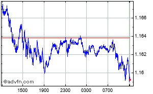 Grafico Forex Intraday Sterlina - Franco Svizzero