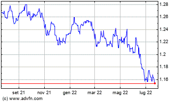 UK Pound Sterling vs Swiss Franc Grafico Storico
