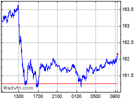 Intraday UK Sterling vs Japanese Yen grafico