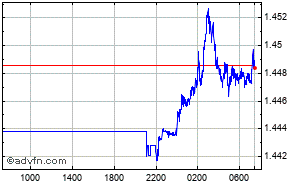 Grafico Forex Intraday Dollaro - Dollaro Australiano