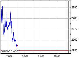 Intraday Anglo American grafico