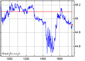 Intraday Lloyds grafico