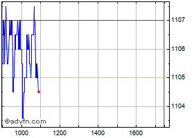 Intraday National Grid grafico