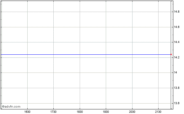 Grafico Intraday Human Genome Sciences (mm) 22 Maggio 2013