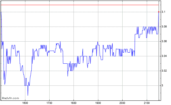 Grafico Intraday Kirklands - Commonstock (mm) 23 Maggio 2013