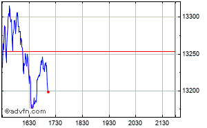 Grafico Intraday Nasdaq 100