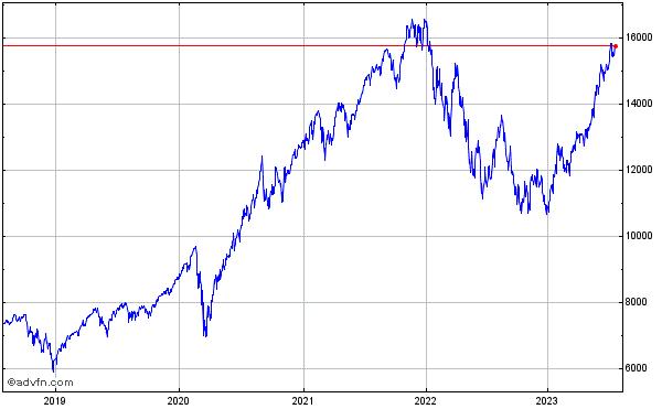 60b07f72fd Quotazione Indice NASDAQ 100 Index NASDAQI:NDX.X Grafico & Nasdaq ...