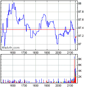 Grafico Intraday azioni American States Water Co. 23 May 2013