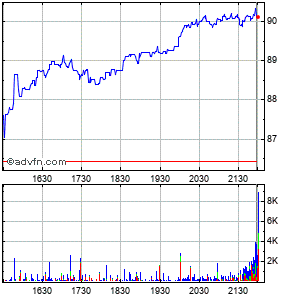 Grafico Intraday azioni Clean Harbors, 25 May 2013