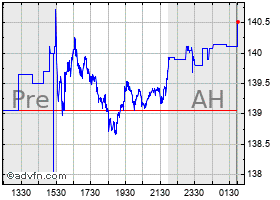 Intraday IBM grafico
