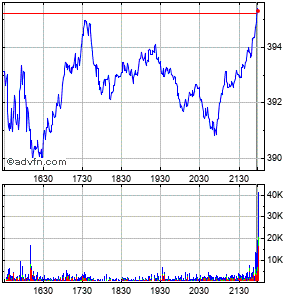 Grafico Intraday azioni Lockheed Martin Corp. 23 May 2013