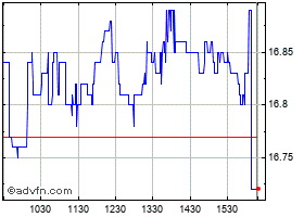 Intraday Ote (CR) grafico