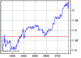 Intraday QBE Insurance grafico