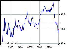 Intraday Wesfarmers grafico