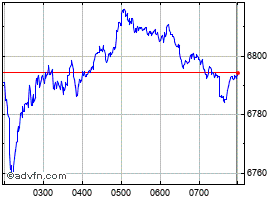 Intraday S&P/ASX 200 Index grafico
