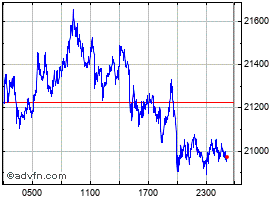 Intraday Bitcoin grafico