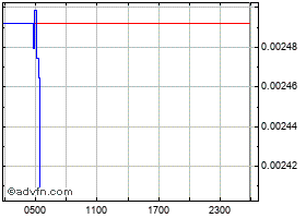 Intraday Callisto Network grafico